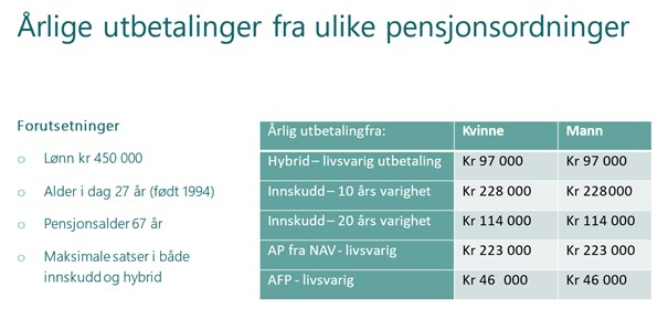 Årlige utbetalinger fra ulike pensjonsordninger